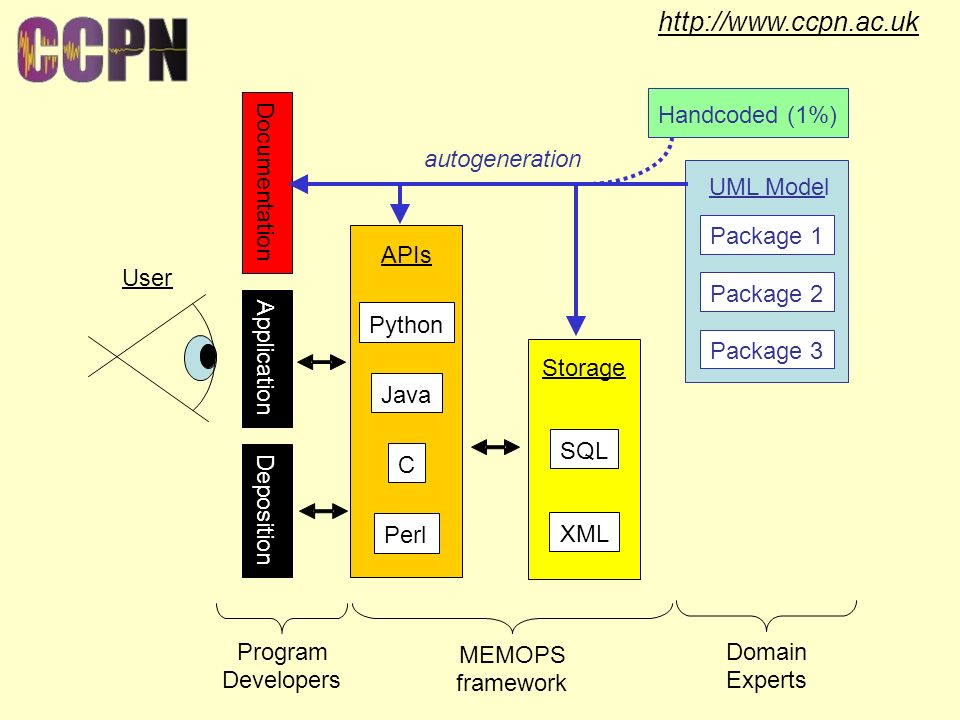 http://www.ccpn.ac.uk User Documentation Application Deposition APIs Python Java C Perl Storage SQL XML Handcoded(1%) UML Model Package 1 Package 2 Package 3 autogeneration Domain Experts MEMOPS framework Program Developers