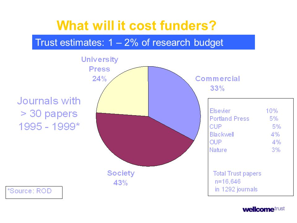 What will it cost funders? Trust estimates: 1 – 2% of research budget