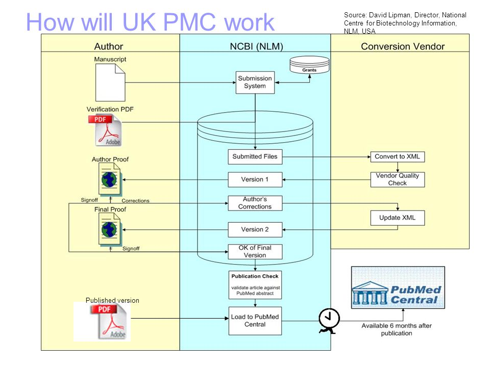 How will UK PMC work Source: David Lipman, Director, National Centre for Biotechnology Information, NLM, USA Published version