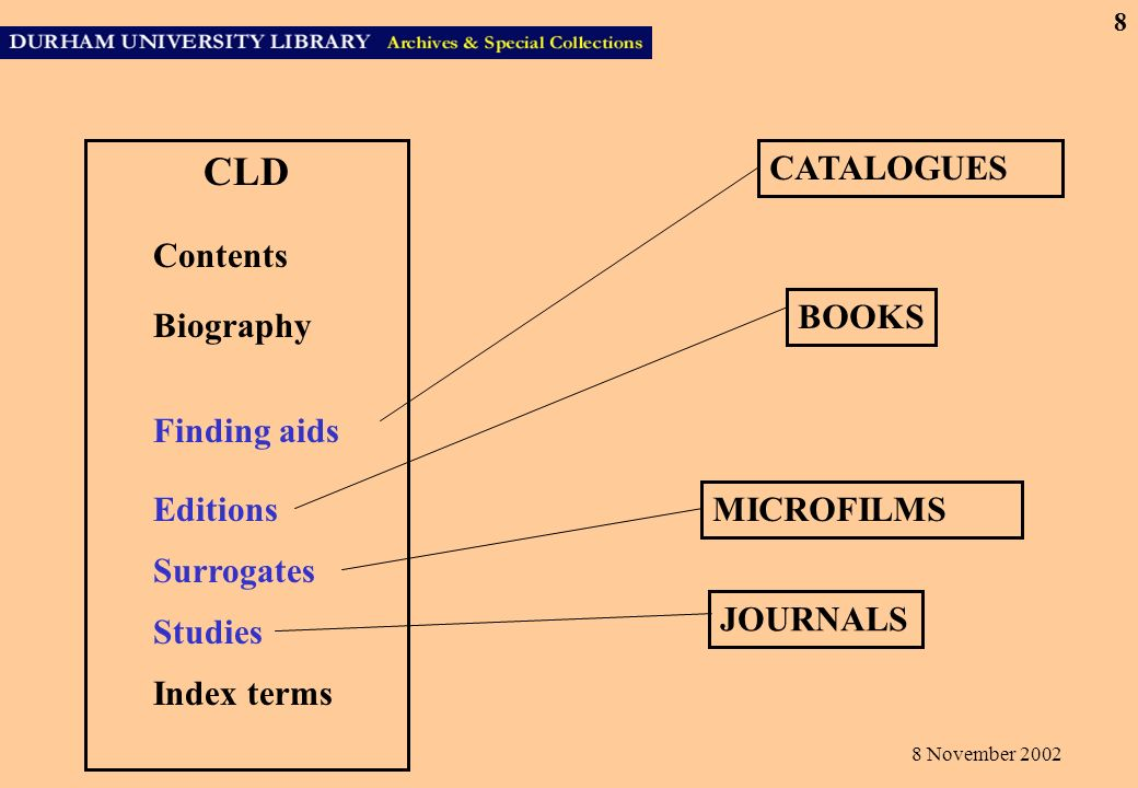 8 November 2002 8 CLD Contents Biography Index terms CATALOGUES Finding aids Editions Surrogates MICROFILMS BOOKS JOURNALS Studies