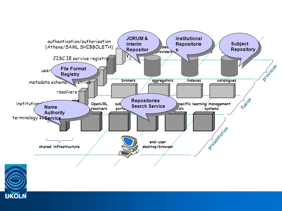 JISC-funded content providers institutional content providers external content providers brokersaggregatorsindexescatalogues institutional portals media-specific portals learning management systems subject portals end-user desktop/browser presentation fusion provision OpenURL resolvers shared infrastructure authentication/authorisation (Athens/SAML SHIBBOLETH) JISC IE service registry institutional preferences services terminology services user preferences services resolvers metadata schema registries Repositories Search Service Name Authority Service Institutional Repositorie s JORUM & Interim Repositor y File Format Registry Subject Repository