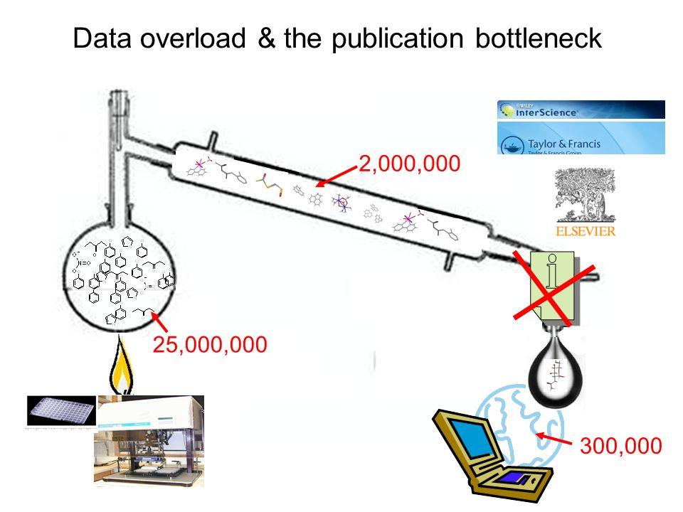 Data overload & the publication bottleneck 25,000,000 2,000,000 300,000