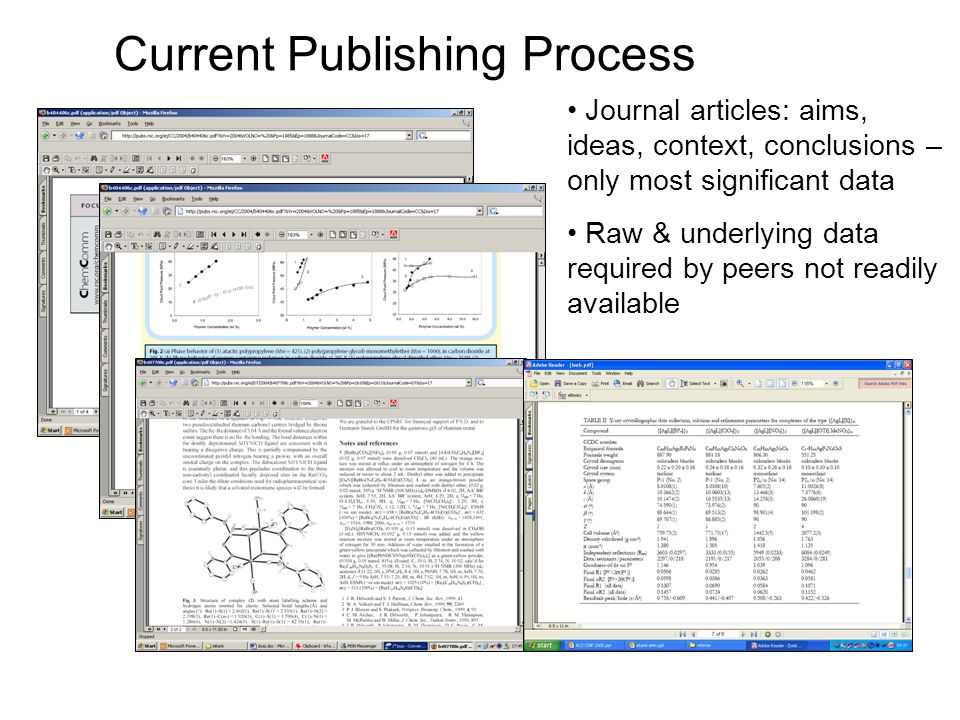 Current Publishing Process Journal articles: aims, ideas, context, conclusions – only most significant data Raw & underlying data required by peers not readily available
