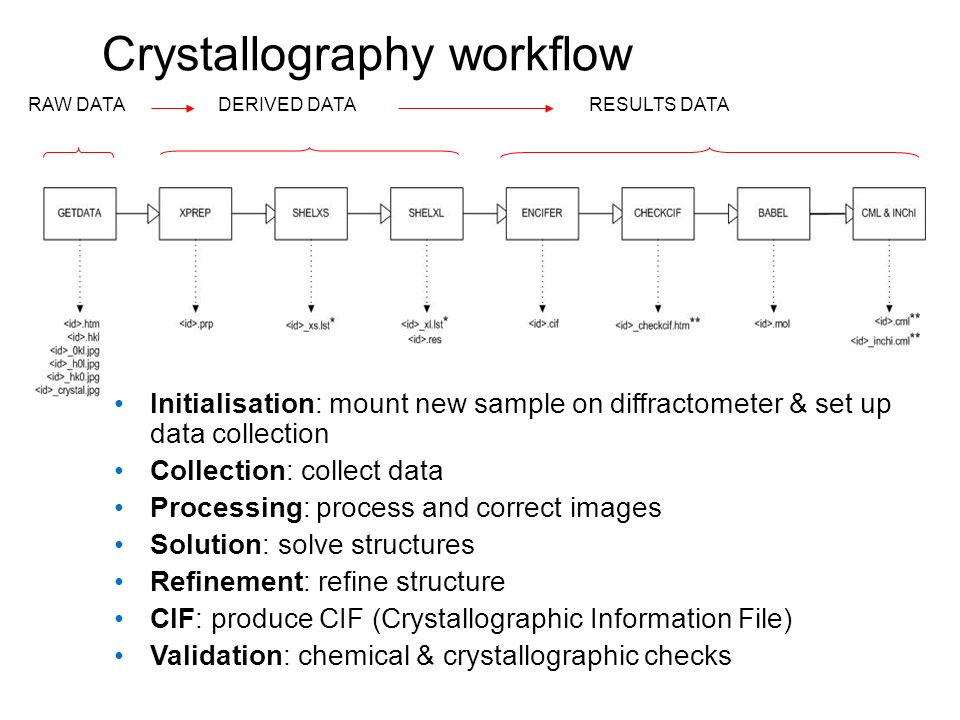 Crystallography workflow RAW DATADERIVED DATARESULTS DATA Initialisation: mount new sample on diffractometer & set up data collection Collection: collect data Processing: process and correct images Solution: solve structures Refinement: refine structure CIF: produce CIF (Crystallographic Information File) Validation: chemical & crystallographic checks