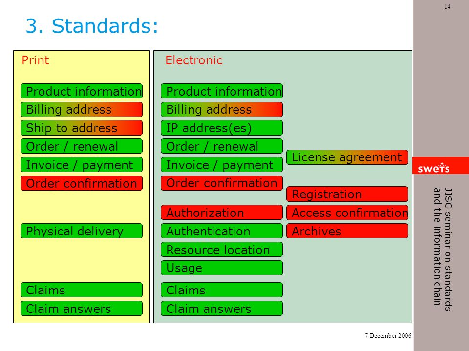 7 December 2006 14 JISC seminar on standards and the information chain 3.