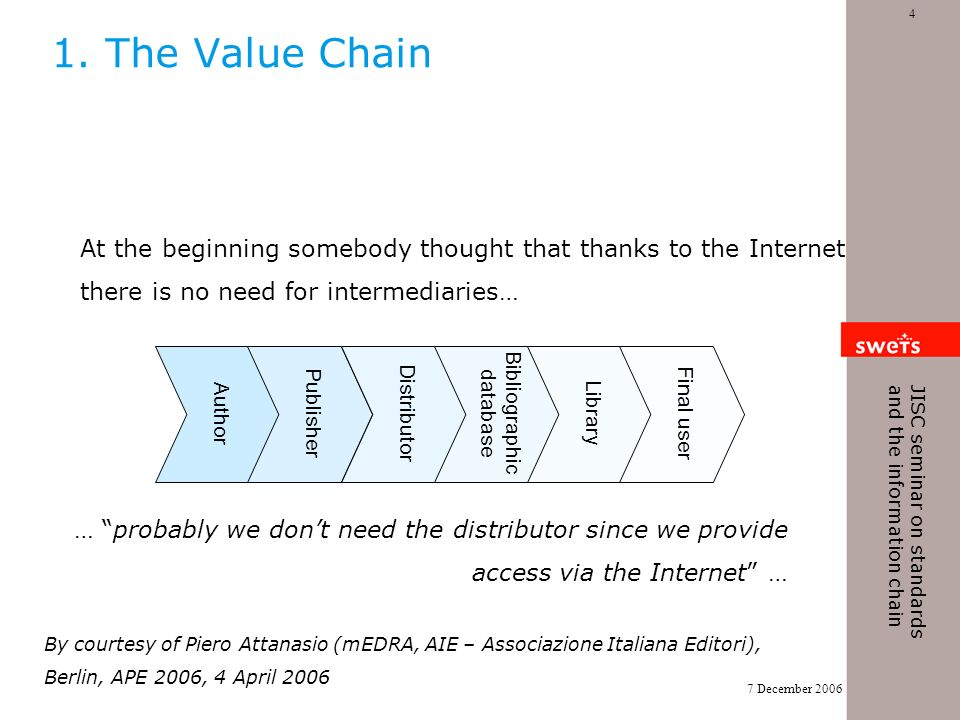7 December 2006 4 JISC seminar on standards and the information chain At the beginning somebody thought that thanks to the Internet there is no need for intermediaries… Author Publisher Distributor Bibliographic database Library Final user … probably we dont need the distributor since we provide access via the Internet … 1.