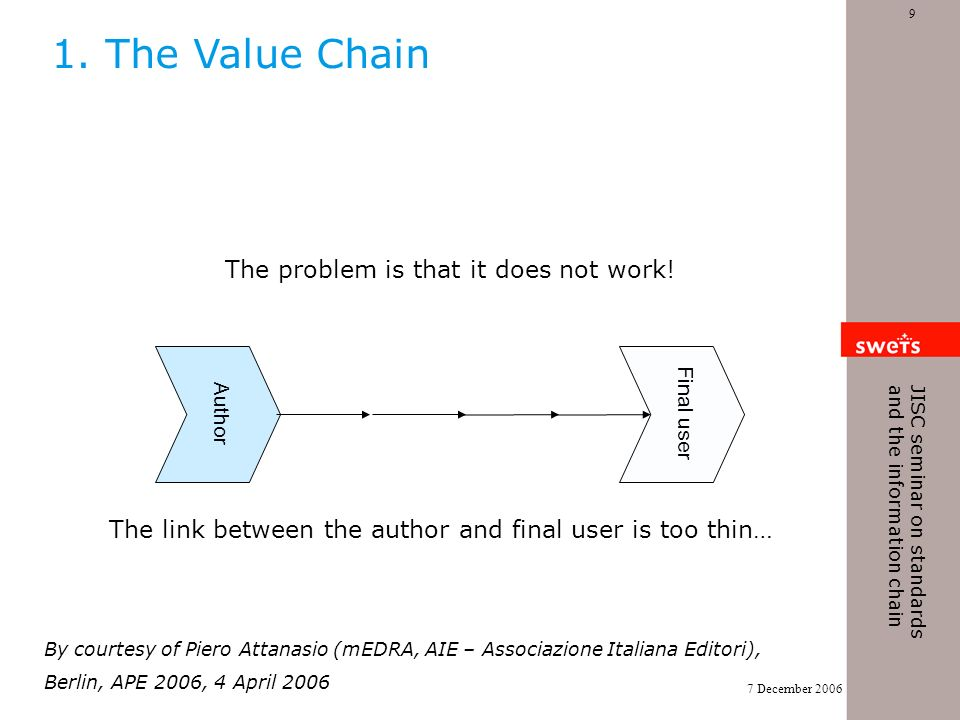 7 December 2006 9 JISC seminar on standards and the information chain Author Final user The link between the author and final user is too thin… The problem is that it does not work.