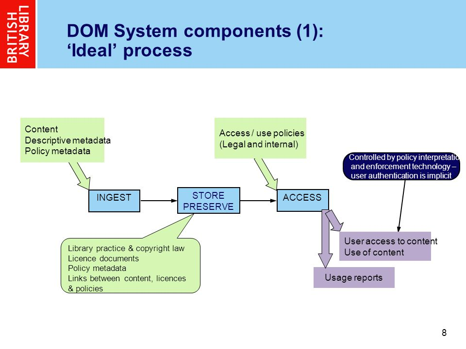 8 8 DOM System components (1): Ideal process INGEST STORE PRESERVE ACCESS Controlled by policy interpretation and enforcement technology – user authentication is implicit Content Descriptive metadata Policy metadata Access / use policies (Legal and internal) User access to content Use of content Usage reports Library practice & copyright law Licence documents Policy metadata Links between content, licences & policies
