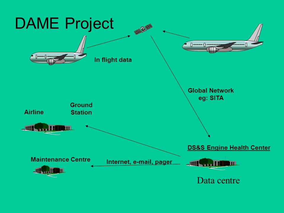 In flight data Airline Maintenance Centre Ground Station Global Network eg: SITA Internet, e-mail, pager DS&S Engine Health Center Data centre DAME Project