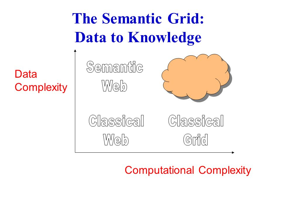 The Semantic Grid: Data to Knowledge Computational Complexity Data Complexity