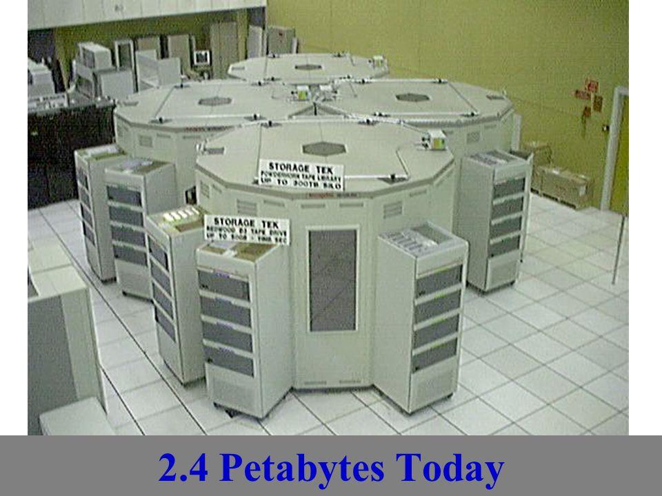 2.4 Petabytes Today