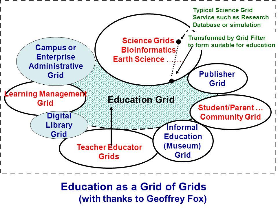 Education Grid Teacher Educator Grids Informal Education (Museum) Grid Student/Parent … Community Grid Science Grids Bioinformatics Earth Science …….