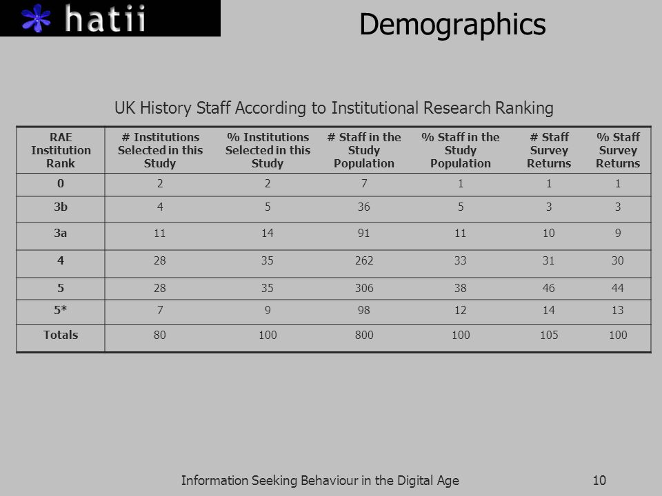 Information Seeking Behaviour in the Digital Age10 Demographics UK History Staff According to Institutional Research Ranking RAE Institution Rank # Institutions Selected in this Study % Institutions Selected in this Study # Staff in the Study Population % Staff in the Study Population # Staff Survey Returns % Staff Survey Returns 0227111 3b4536533 3a11149111109 42835262333130 52835306384644 5*7998121413 Totals80100800100105100