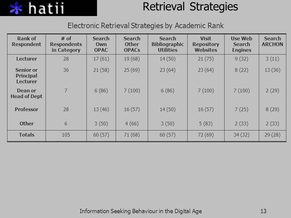 Information Seeking Behaviour in the Digital Age13 Retrieval Strategies Electronic Retrieval Strategies by Academic Rank Rank of Respondent # of Respondents in Category Search Own OPAC Search Other OPACs Search Bibliographic Utilities Visit Repository Websites Use Web Search Engines Search ARCHON Lecturer2817 (61)19 (68)14 (50)21 (75)9 (32)3 (11) Senior or Principal Lecturer 3621 (58)25 (69)23 (64) 8 (22)13 (36) Dean or Head of Dept 76 (86)7 (100)6 (86)7 (100) 2 (29) Professor2813 (46)16 (57)14 (50)16 (57)7 (25)8 (29) Other63 (50)4 (66)3 (50)5 (83)2 (33) Totals10560 (57)71 (68)60 (57)72 (69)34 (32)29 (28)