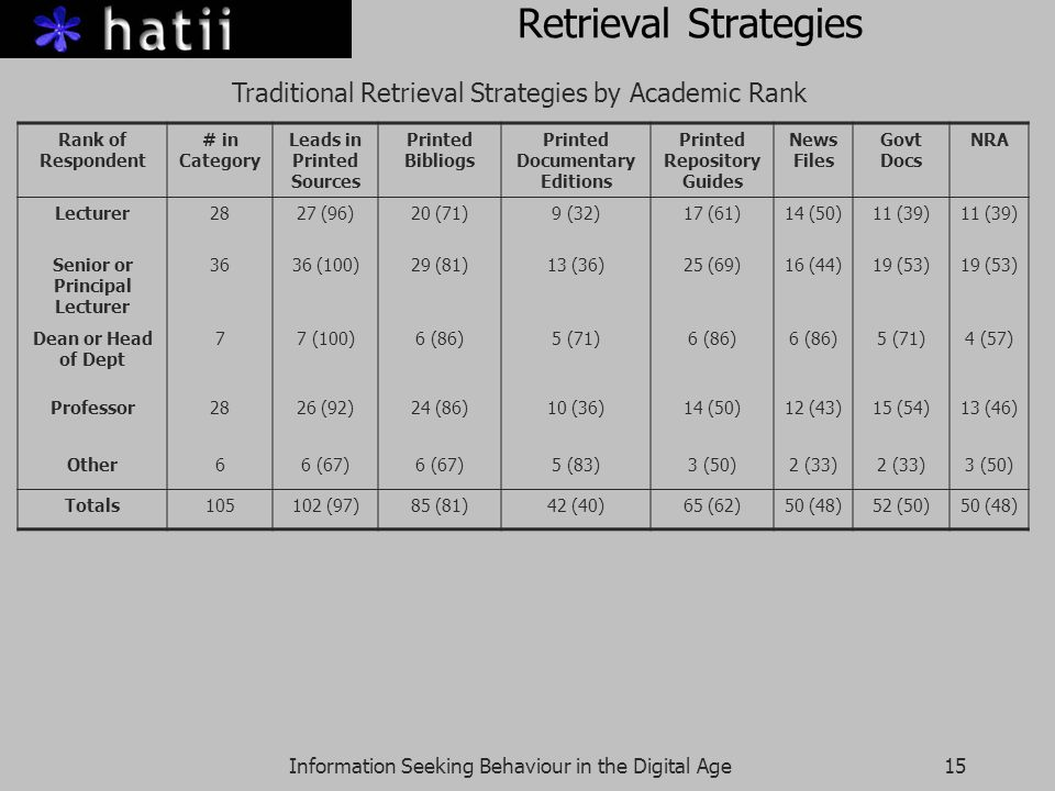 Information Seeking Behaviour in the Digital Age15 Retrieval Strategies Traditional Retrieval Strategies by Academic Rank Rank of Respondent # in Category Leads in Printed Sources Printed Bibliogs Printed Documentary Editions Printed Repository Guides News Files Govt Docs NRA Lecturer2827 (96)20 (71)9 (32)17 (61)14 (50)11 (39) Senior or Principal Lecturer 3636 (100)29 (81)13 (36)25 (69)16 (44)19 (53) Dean or Head of Dept 77 (100)6 (86)5 (71)6 (86) 5 (71)4 (57) Professor2826 (92)24 (86)10 (36)14 (50)12 (43)15 (54)13 (46) Other66 (67) 5 (83)3 (50)2 (33) 3 (50) Totals (97)85 (81)42 (40)65 (62)50 (48)52 (50)50 (48)