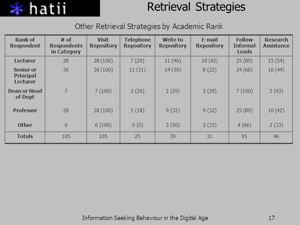 Information Seeking Behaviour in the Digital Age17 Retrieval Strategies Other Retrieval Strategies by Academic Rank Rank of Respondent # of Respondents in Category Visit Repository Telephone Repository Write to Repository E-mail Repository Follow Informal Leads Research Assistance Lecturer2828 (100)7 (29)11 (46)10 (42)25 (89)15 (54) Senior or Principal Lecturer 3636 (100)11 (31)14 (39)8 (22)24 (66)16 (44) Dean or Head of Dept 77 (100)2 (29) 7 (100)3 (43) Professor2828 (100)5 (18)9 (32) 25 (89)10 (42) Other66 (100)0 (0)3 (50)2 (33)4 (66)2 (33) Totals105 2539319546