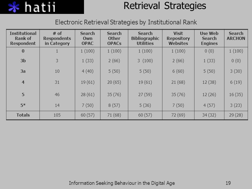 Information Seeking Behaviour in the Digital Age19 Retrieval Strategies Electronic Retrieval Strategies by Institutional Rank Institutional Rank of Respondent # of Respondents in Category Search Own OPAC Search Other OPACs Search Bibliographic Utilities Visit Repository Websites Use Web Search Engines Search ARCHON 011 (100) 0 (0)1 (100) 3b31 (33)2 (66)3 (100)2 (66)1 (33)0 (0) 3a104 (40)5 (50) 6 (60)5 (50)3 (30) 43119 (61)20 (65)19 (61)21 (68)12 (38)6 (19) 54628 (61)35 (76)27 (59)35 (76)12 (26)16 (35) 5*147 (50)8 (57)5 (36)7 (50)4 (57)3 (23) Totals10560 (57)71 (68)60 (57)72 (69)34 (32)29 (28)
