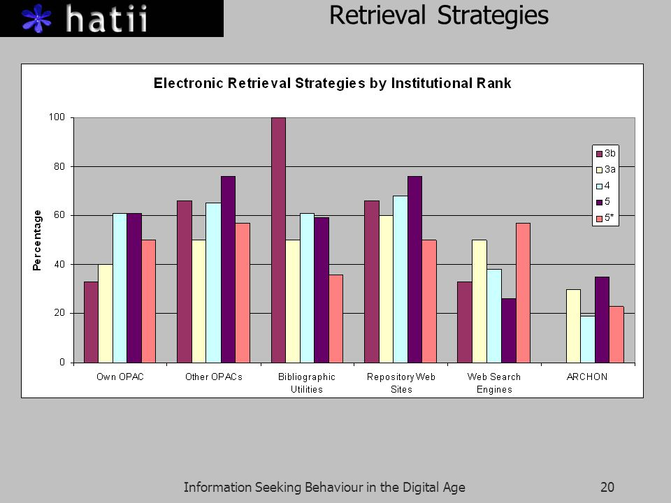 Information Seeking Behaviour in the Digital Age20 Retrieval Strategies
