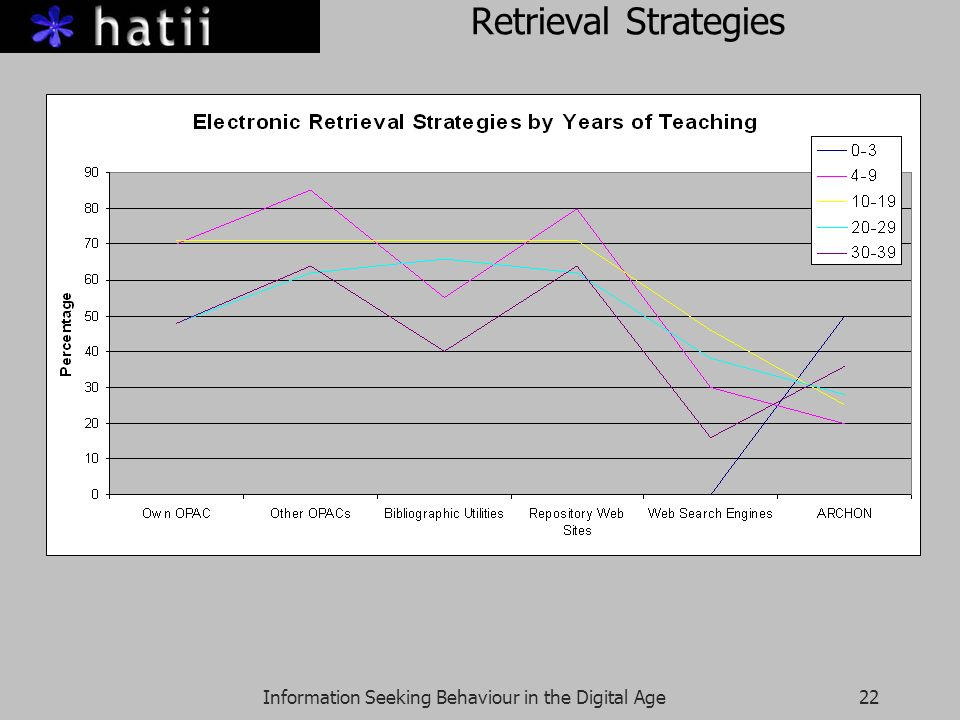 Information Seeking Behaviour in the Digital Age22 Retrieval Strategies