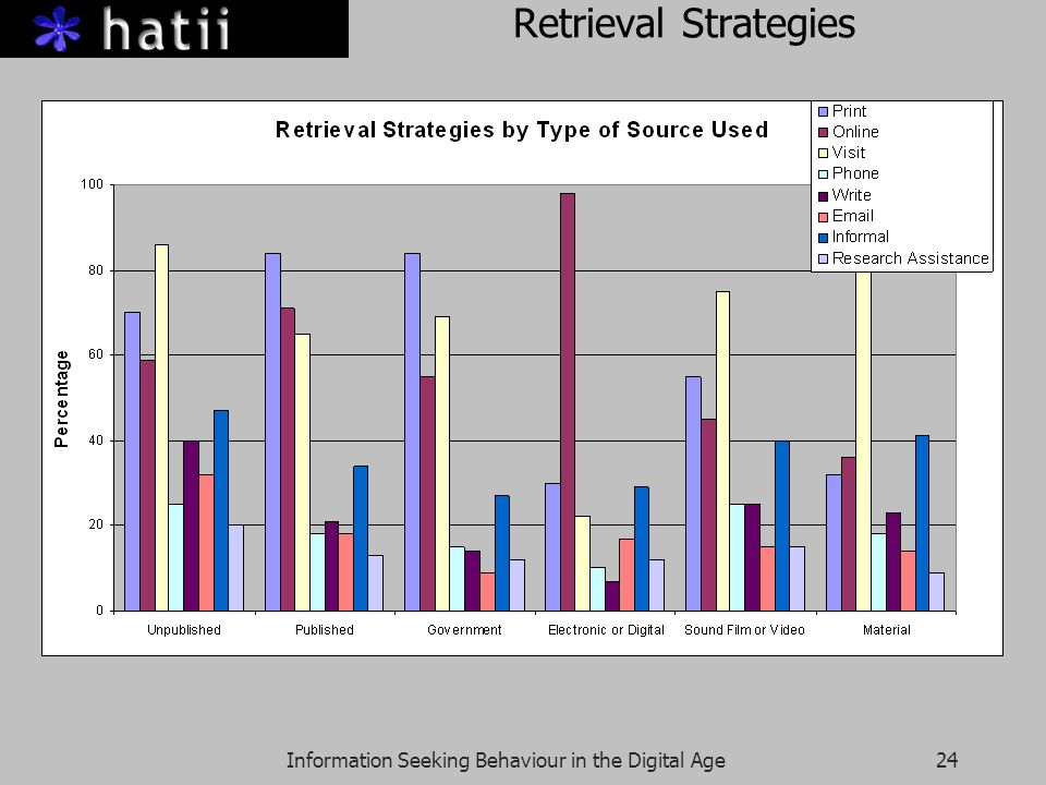 Information Seeking Behaviour in the Digital Age24 Retrieval Strategies