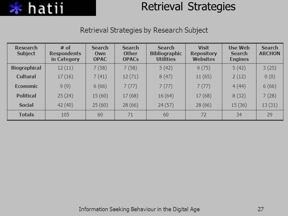 Information Seeking Behaviour in the Digital Age27 Retrieval Strategies Retrieval Strategies by Research Subject Research Subject # of Respondents in Category Search Own OPAC Search Other OPACs Search Bibliographic Utilities Visit Repository Websites Use Web Search Engines Search ARCHON Biographical12 (11)7 (58) 5 (42)9 (75)5 (42)3 (25) Cultural17 (16)7 (41)12 (71)8 (47)11 (65)2 (12)0 (0) Economic9 (9)6 (66)7 (77) 4 (44)6 (66) Political25 (24)15 (60)17 (68)16 (64)17 (68)8 (32)7 (28) Social42 (40)25 (60)28 (66)24 (57)28 (66)15 (36)13 (31) Totals105607160723429