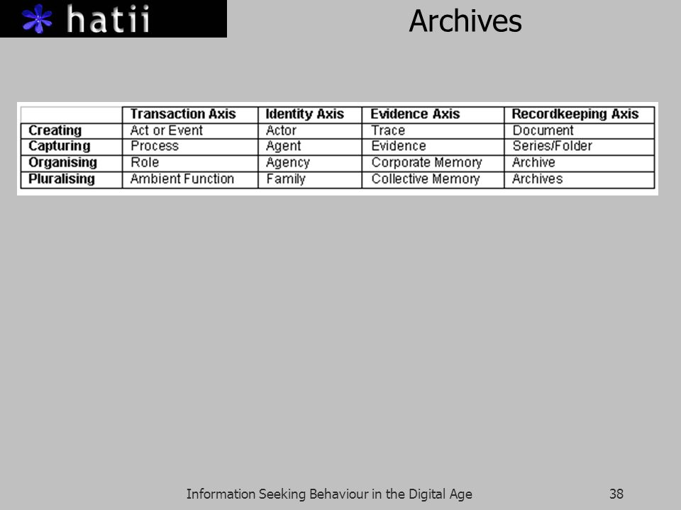 Information Seeking Behaviour in the Digital Age38 Archives