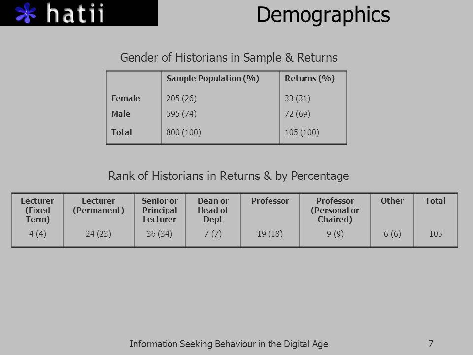 Information Seeking Behaviour in the Digital Age7 Demographics Rank of Historians in Returns & by Percentage Sample Population (%)Returns (%) Female20