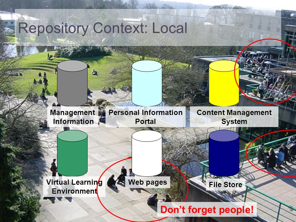 Repository Context: Local Management Information Virtual Learning Environment Personal Information Portal Web pages File Store Content Management Syst