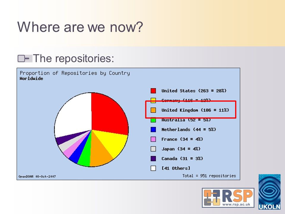 Where are we now? The repositories: