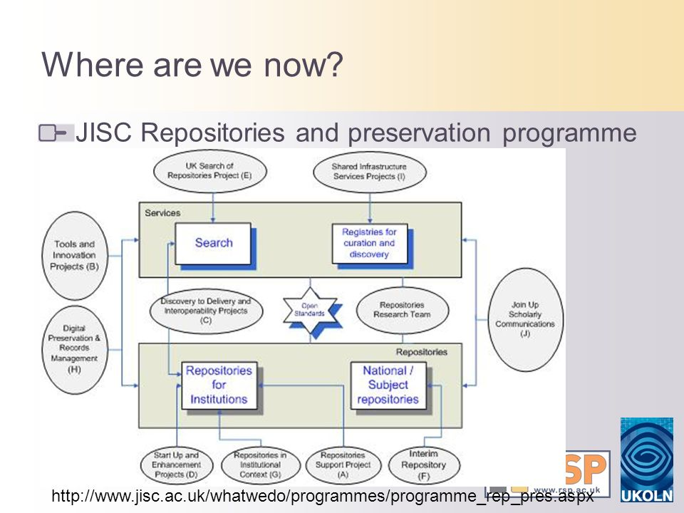 Where are we now? JISC Repositories and preservation programme http://www.jisc.ac.uk/whatwedo/programmes/programme_rep_pres.aspx