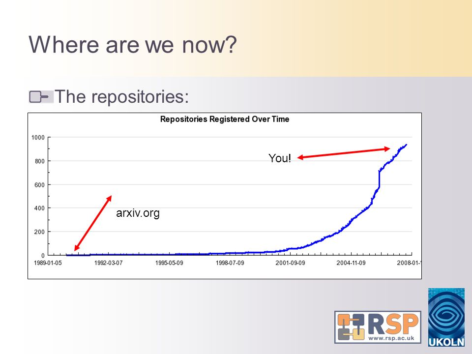Where are we now? The repositories: arxiv.org You!