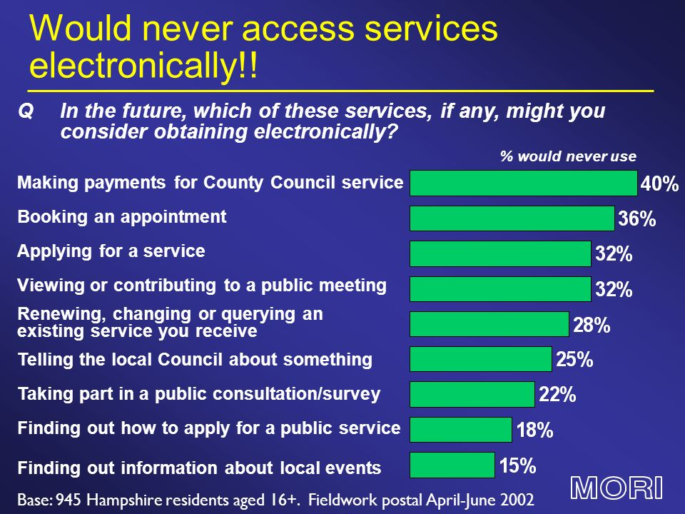 Would never access services electronically!! Base: 945 Hampshire residents aged 16+. Fieldwork postal April-June 2002 Finding out information about lo
