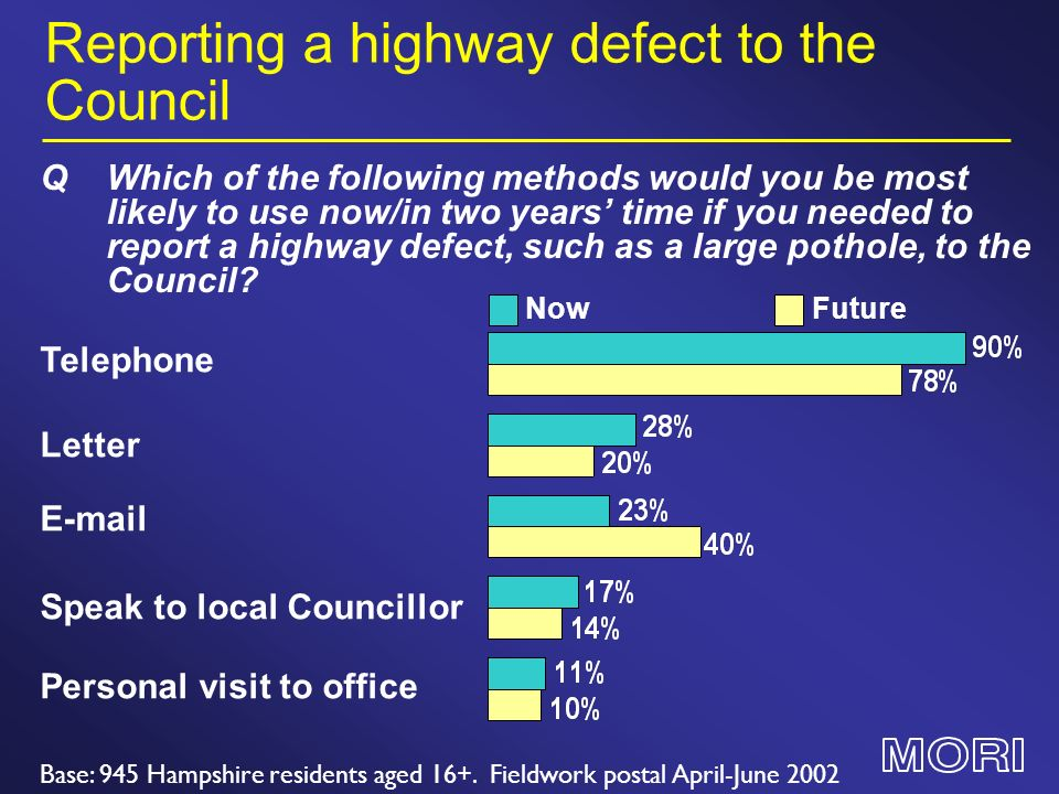 Reporting a highway defect to the Council Letter QWhich of the following methods would you be most likely to use now/in two years time if you needed to report a highway defect, such as a large pothole, to the Council.