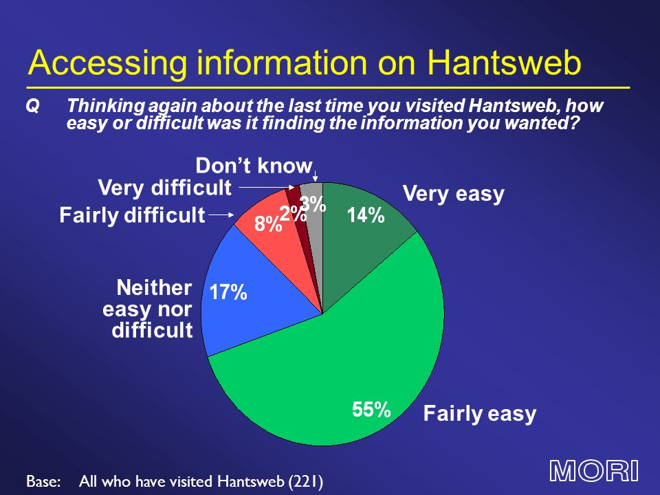 Accessing information on Hantsweb Base:All who have visited Hantsweb (221) QThinking again about the last time you visited Hantsweb, how easy or difficult was it finding the information you wanted.