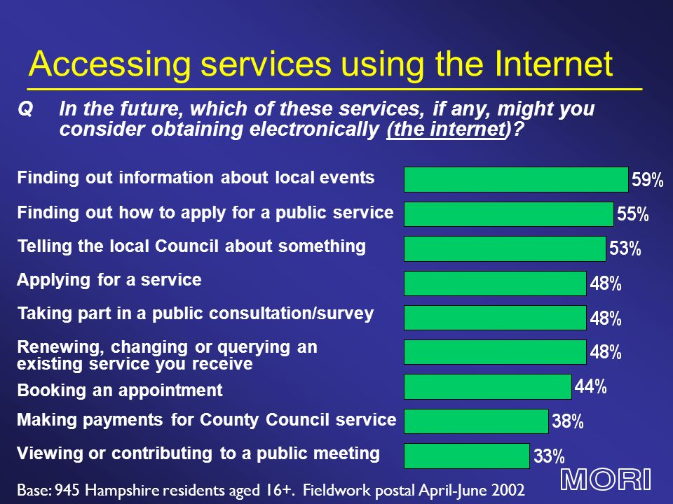 Accessing services using the Internet Base: 945 Hampshire residents aged 16+. Fieldwork postal April-June 2002 Finding out information about local eve