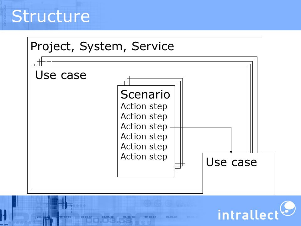 Structure Project, System, Service Use case Scenario Action step Use case