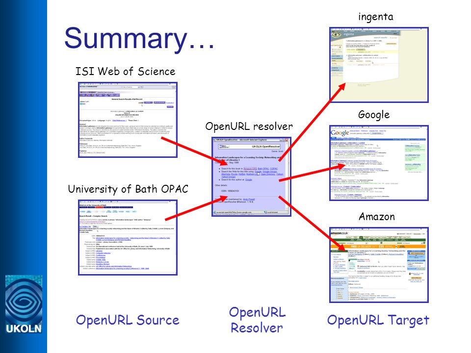 Summary… ISI Web of Science University of Bath OPAC OpenURL resolver ingenta Google Amazon OpenURL Source OpenURL Resolver OpenURL Target