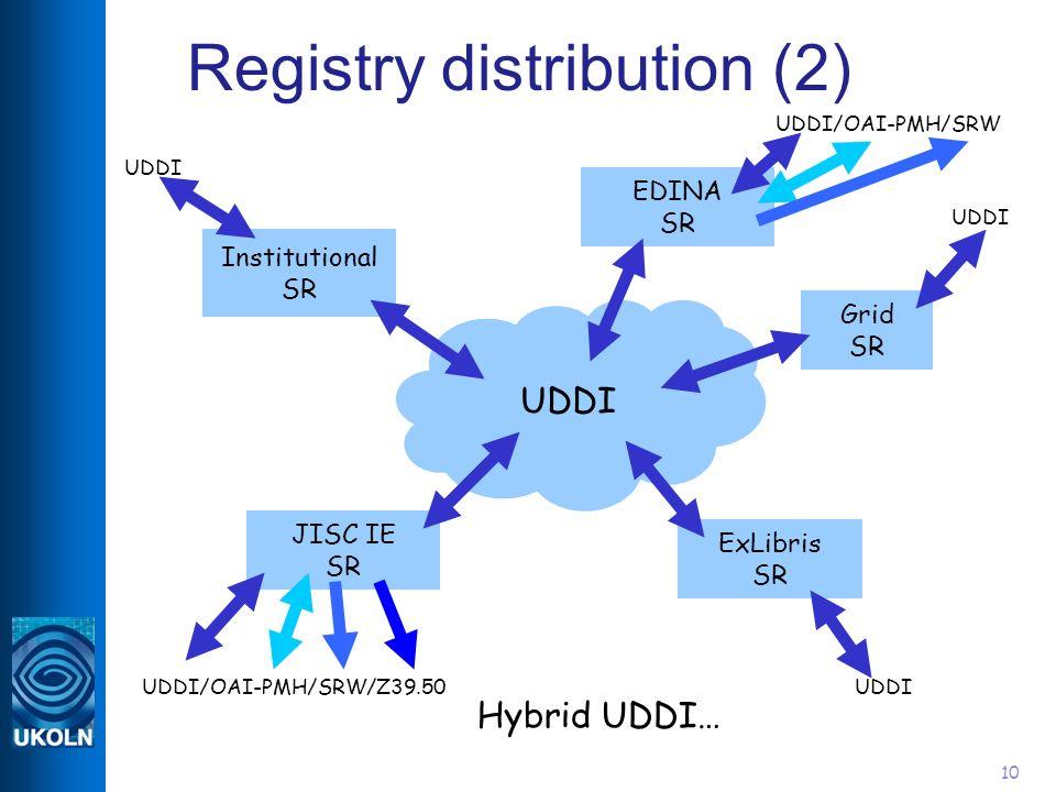 10 Registry distribution (2) UDDI JISC IE SR Institutional SR EDINA SR Grid SR ExLibris SR UDDI Hybrid UDDI… UDDI UDDI/OAI-PMH/SRW/Z39.50 UDDI/OAI-PMH