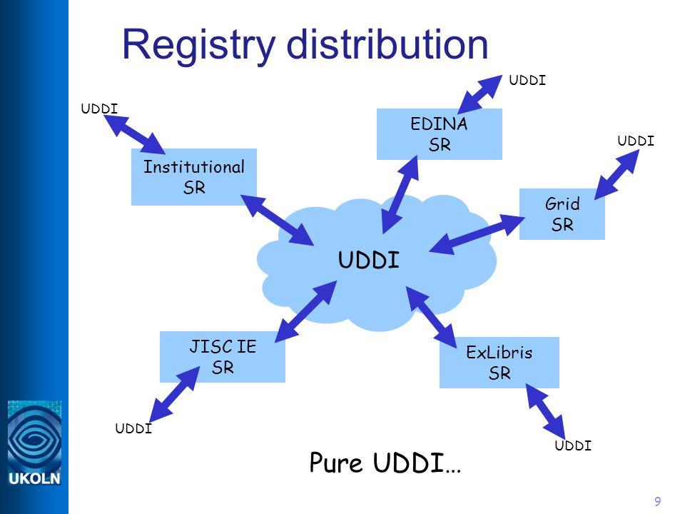 9 Registry distribution UDDI JISC IE SR Institutional SR EDINA SR Grid SR ExLibris SR UDDI Pure UDDI… UDDI