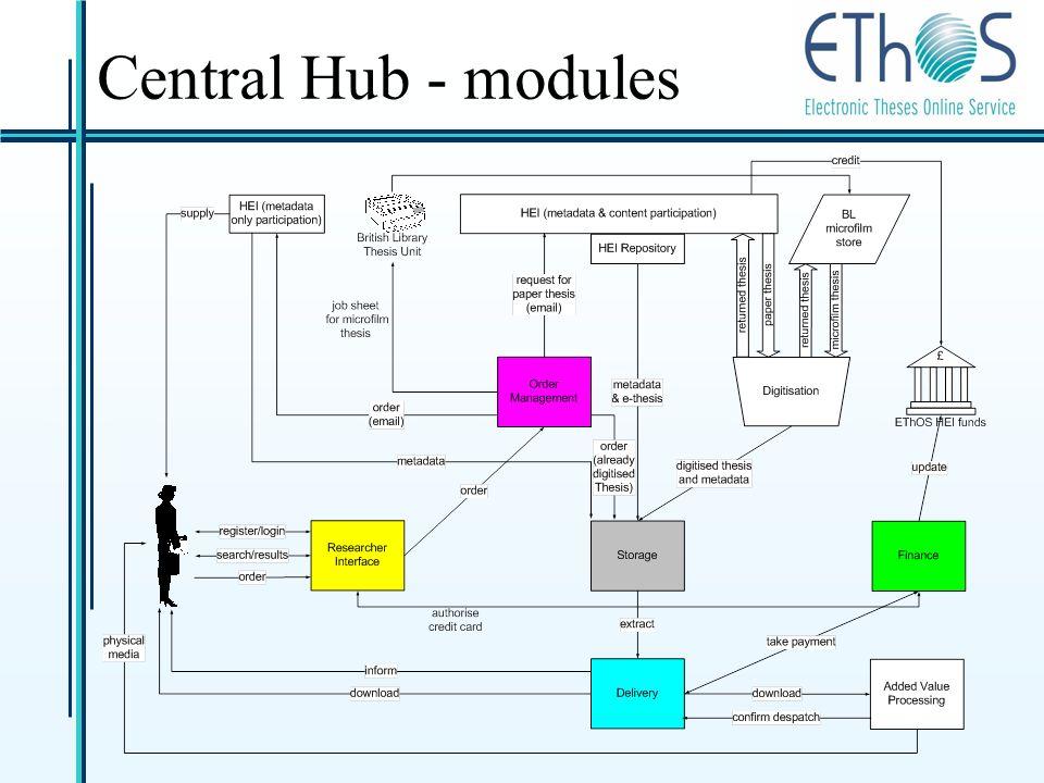 Central Hub - modules