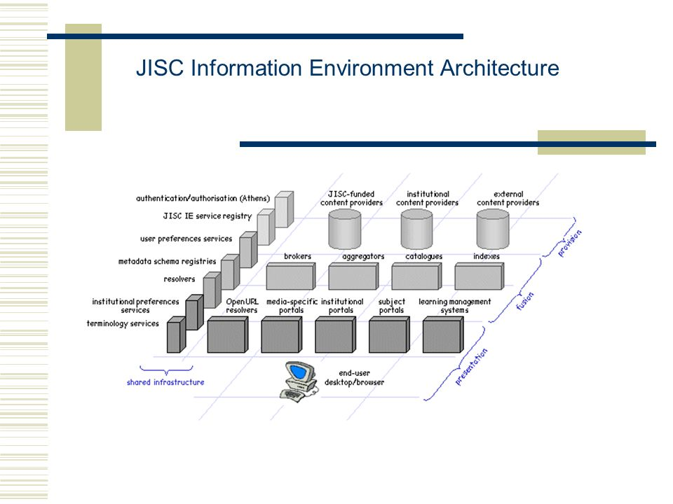 JISC Information Environment Architecture