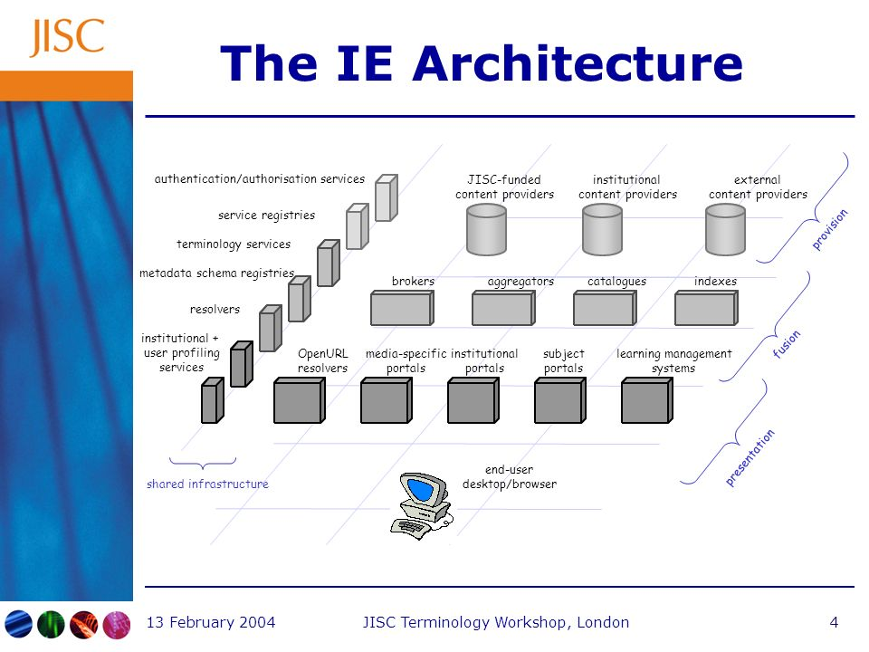 13 February 2004JISC Terminology Workshop, London4 The IE Architecture JISC-funded content providers institutional content providers external content providers brokersaggregatorscataloguesindexes institutional portals subject portals learning management systems media-specific portals end-user desktop/browser presentation fusion provision OpenURL resolvers shared infrastructure authentication/authorisation services service registries institutional + user profiling services terminology services resolvers metadata schema registries