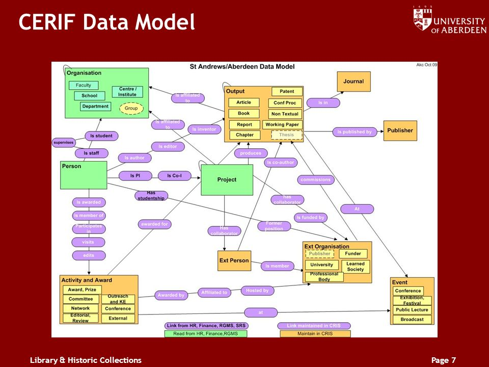 Library & Historic CollectionsPage 7 CERIF Data Model