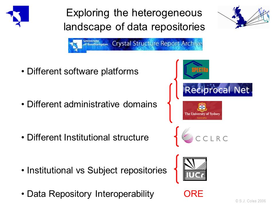 © S.J. Coles 2006 Exploring the heterogeneous landscape of data repositories Different software platforms Different administrative domains Different I