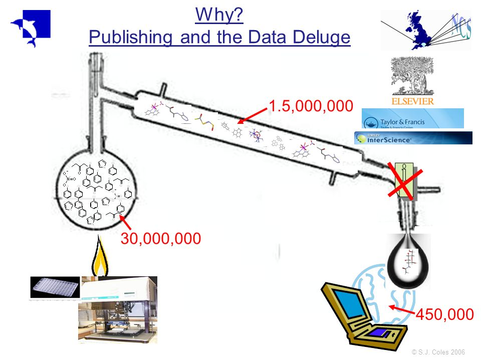 © S.J. Coles 2006 Why? Publishing and the Data Deluge 30,000,000 1.5,000,000 450,000