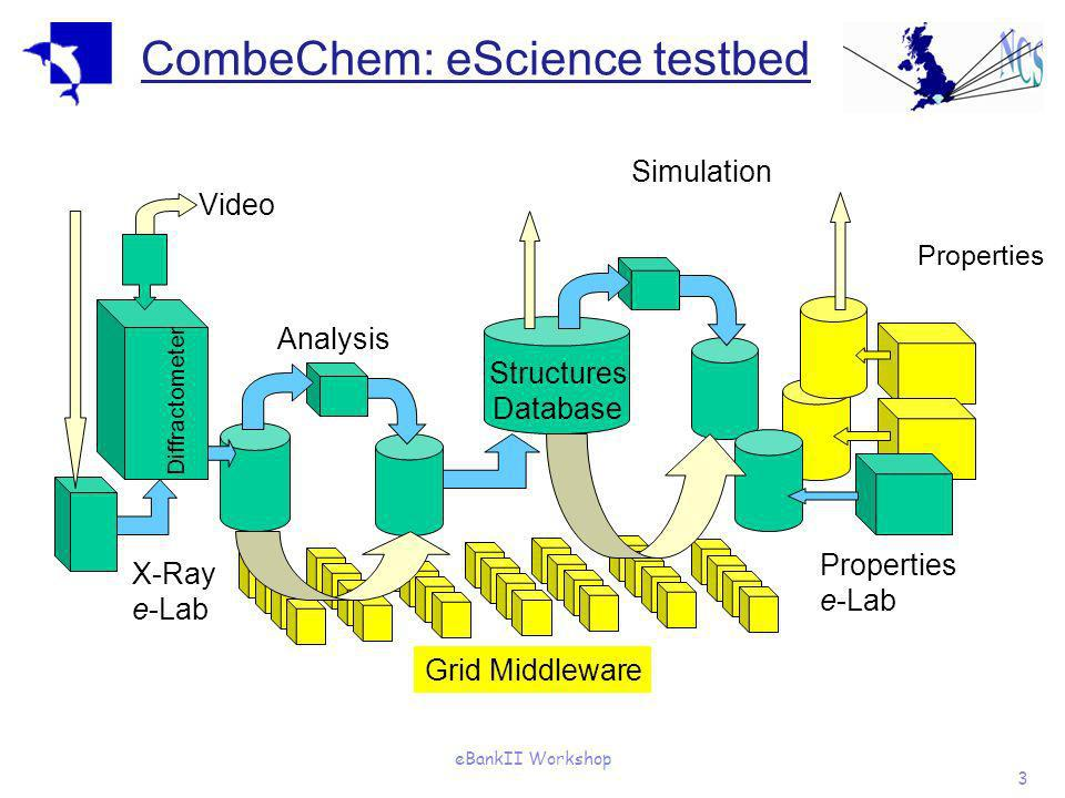 eBankII Workshop 3 CombeChem: eScience testbed Properties X-Ray e-Lab Analysis Properties e-Lab Simulation Video Diffractometer Grid Middleware Struct