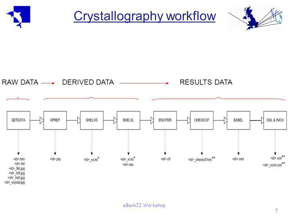 eBankII Workshop 7 Crystallography workflow RAW DATADERIVED DATARESULTS DATA