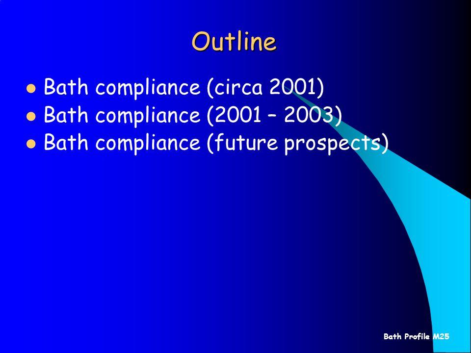 Bath Profile M25 Outline Bath compliance (circa 2001) Bath compliance (2001 – 2003) Bath compliance (future prospects)