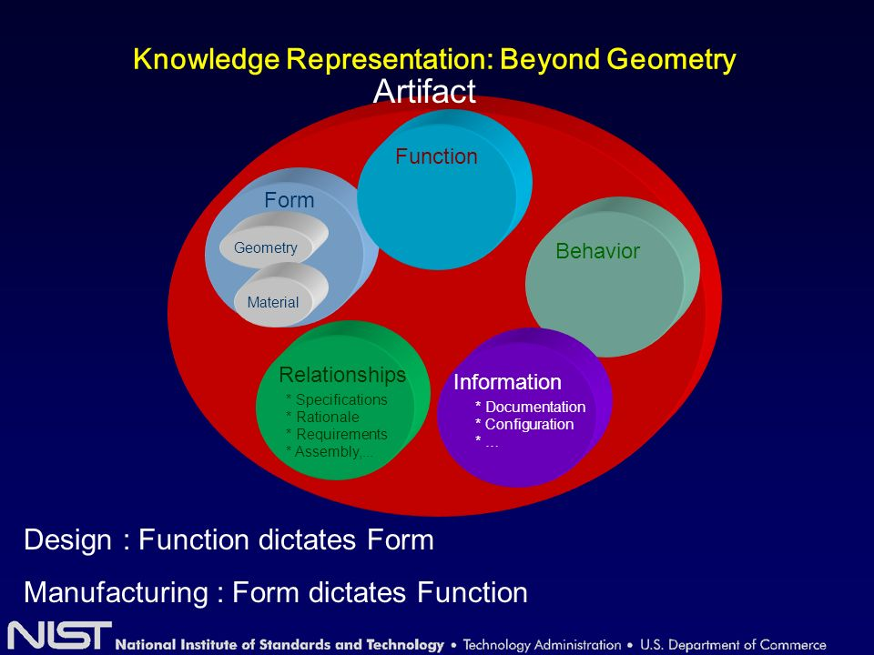 Knowledge Representation: Beyond Geometry Artifact Form Function Behavior Relationships * Specifications * Rationale * Requirements * Assembly,...