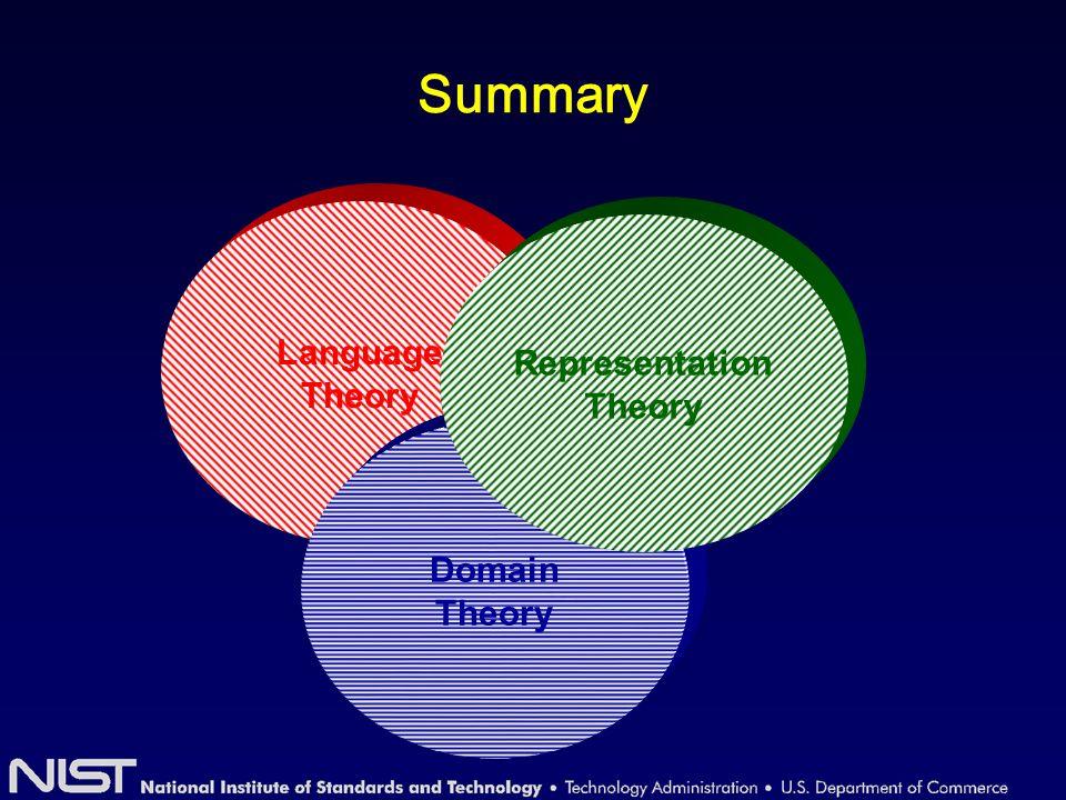 Summary Language Theory Domain Theory Representation Theory